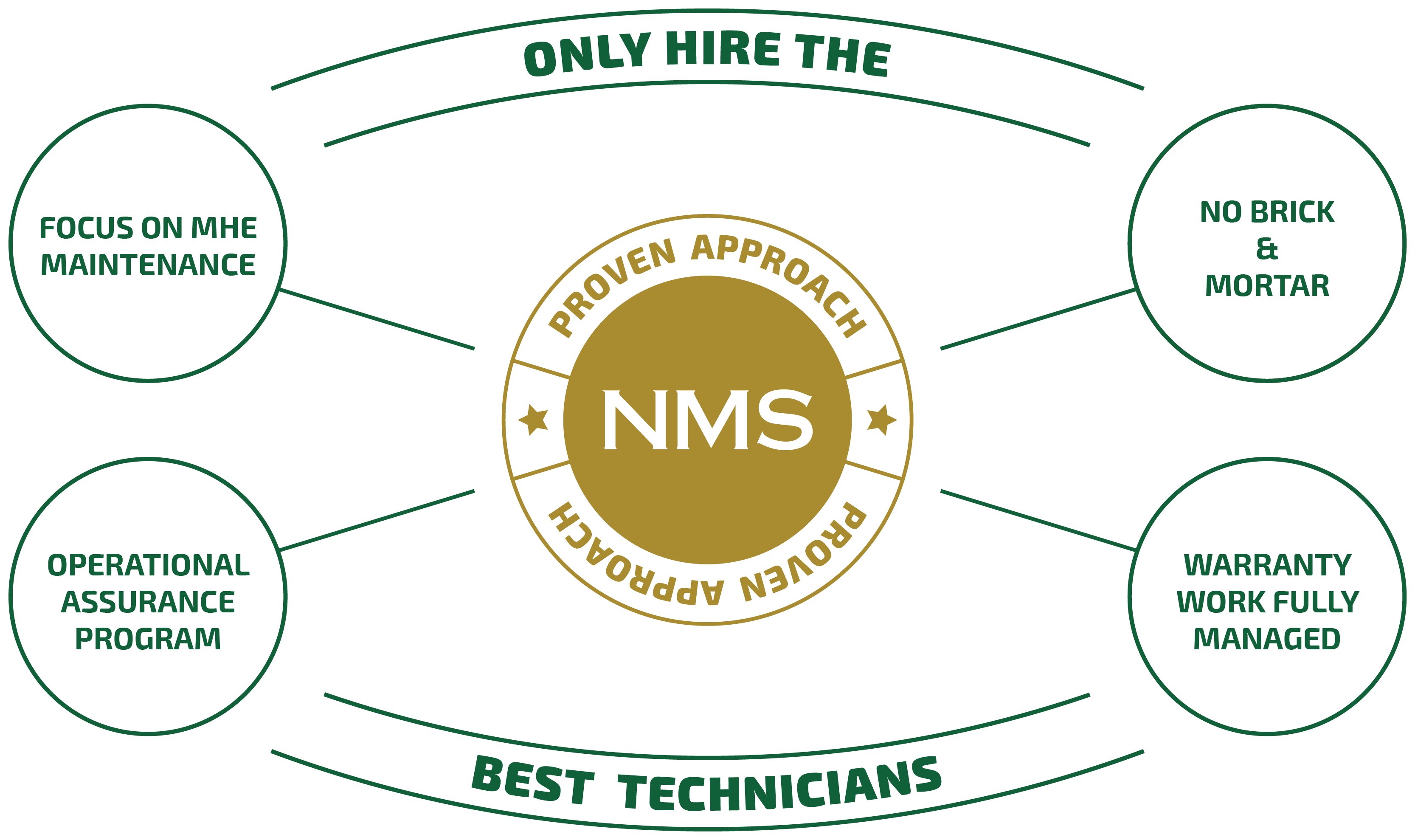 NMS OUR PEOPLE Chart for Web